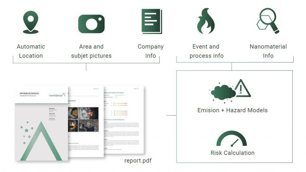 Nanoserpa flujo de informacion risk management